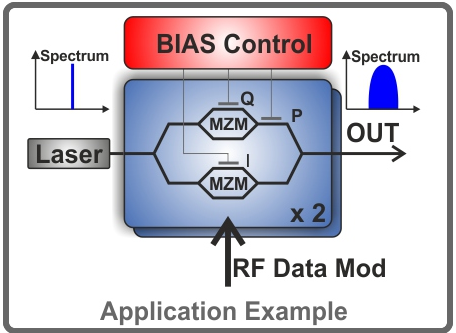 Automatic BIAS Controller